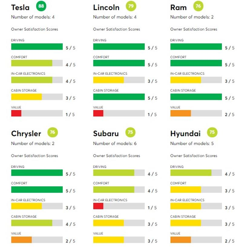 Tę markę samochodów lubimy najbardziej. Jaką z kolei najmniej?