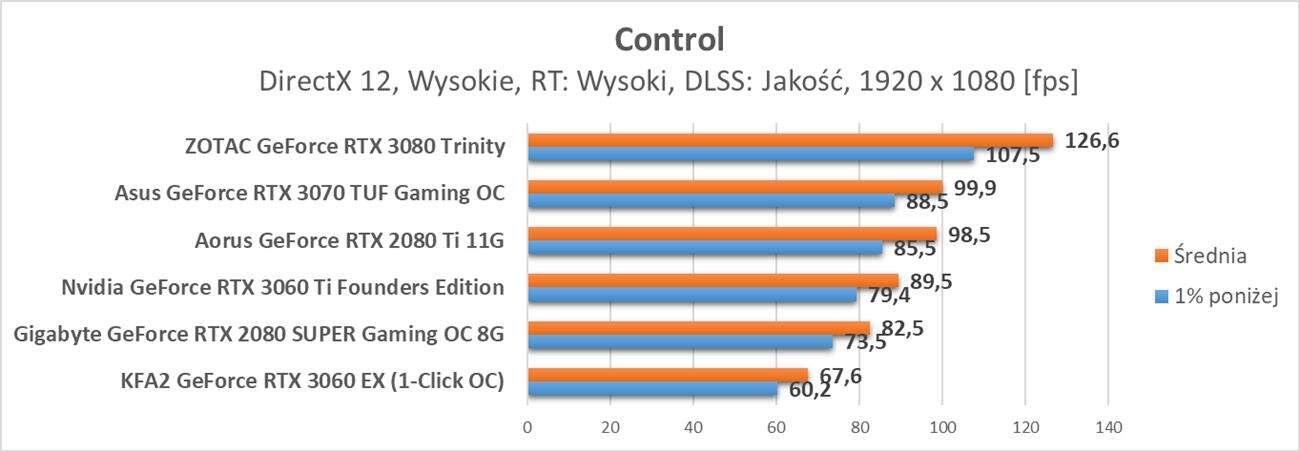 Nvidia GeForce RTX 3060 – test ray tracingu i DLSS