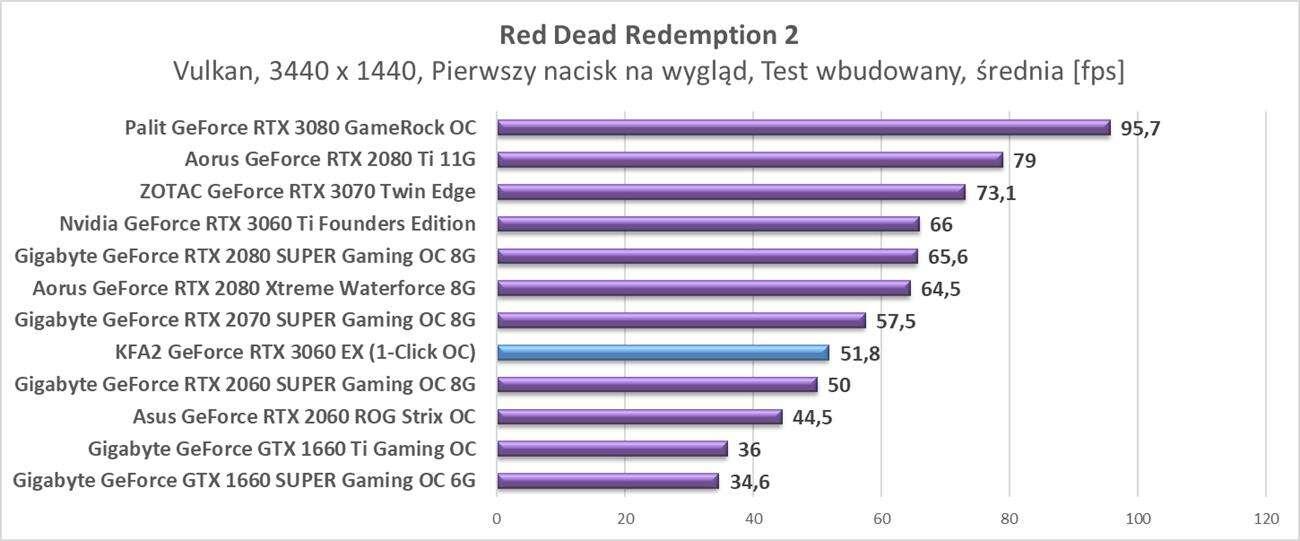 Nvidia GeForce RTX 3060 - testy w rozdzielczości 3440 x 1440