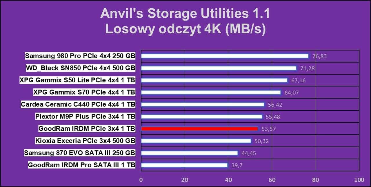 Test dysku GoodRam IRDM 1 TB na stare dobre PCIe 3.0x4