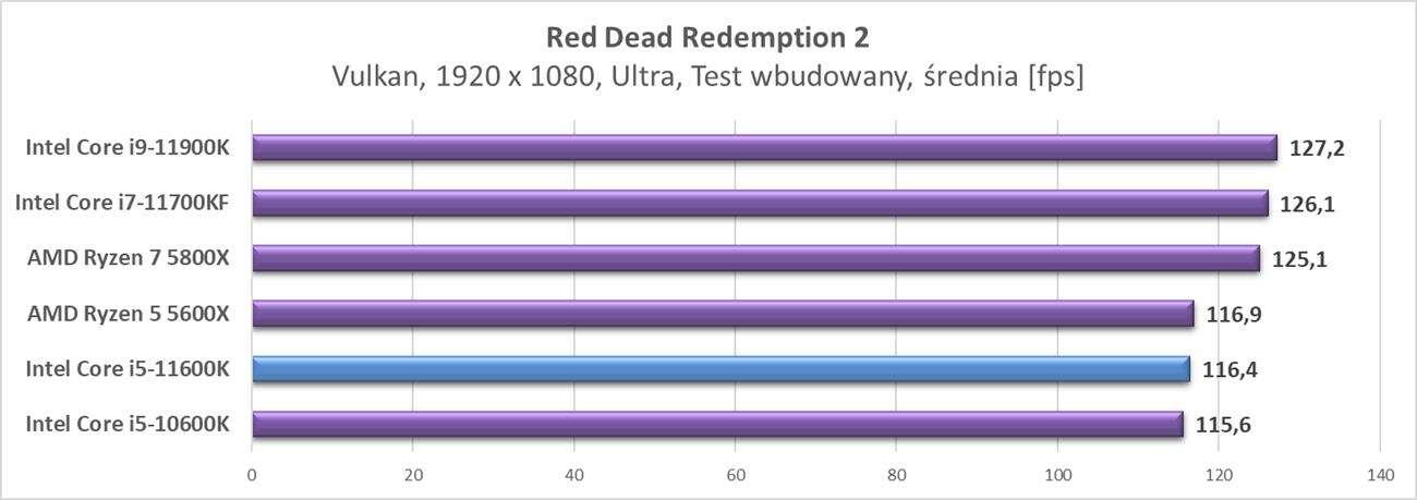 Test procesora Intel Core i5-11600K