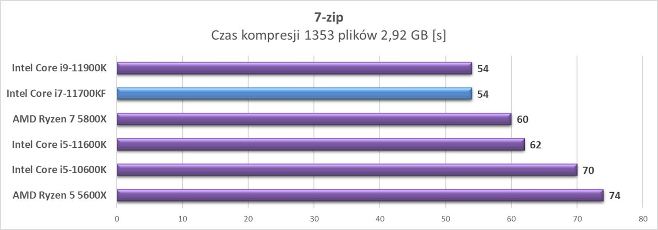 Test procesora Intel Core i7-11700KF