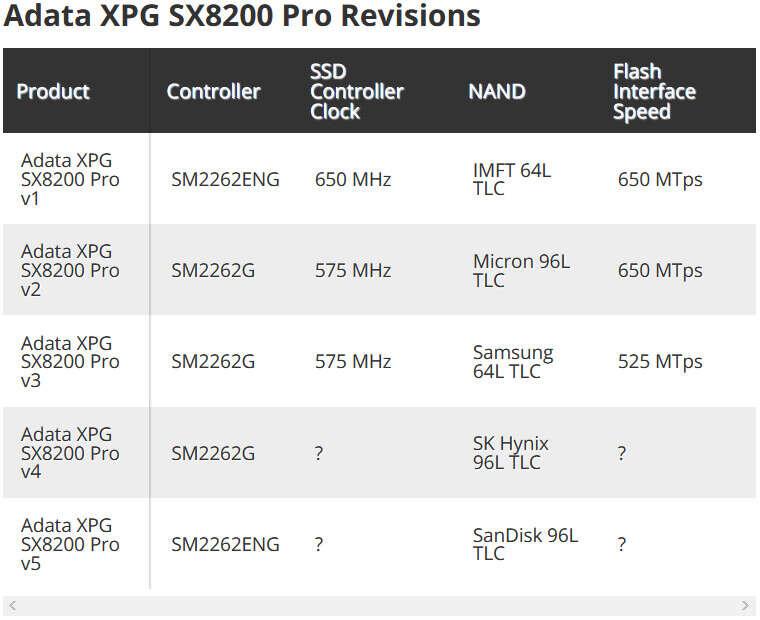 Kontrowersje z SSD XPG SX8200 Pro ADATA