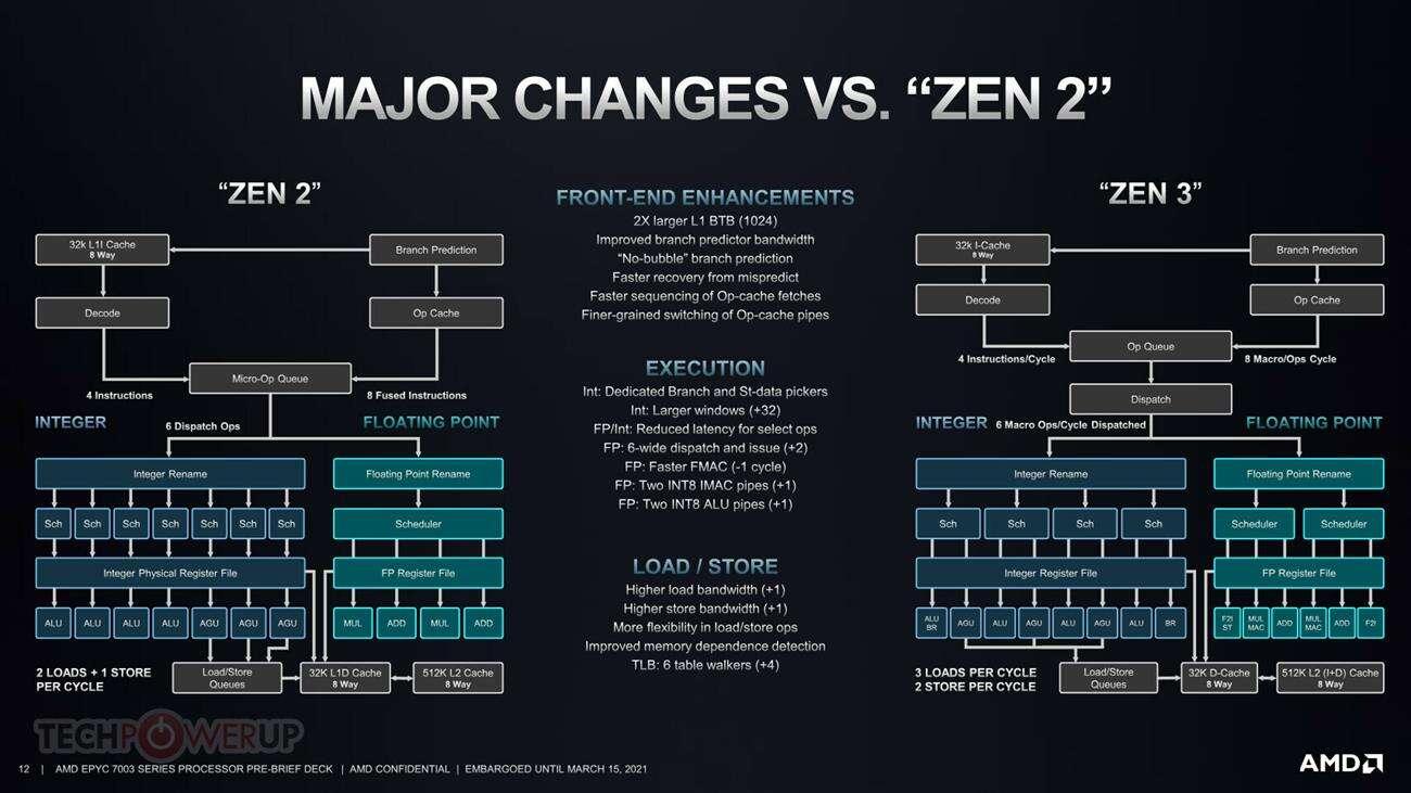 AMD EPYC 3. generacji