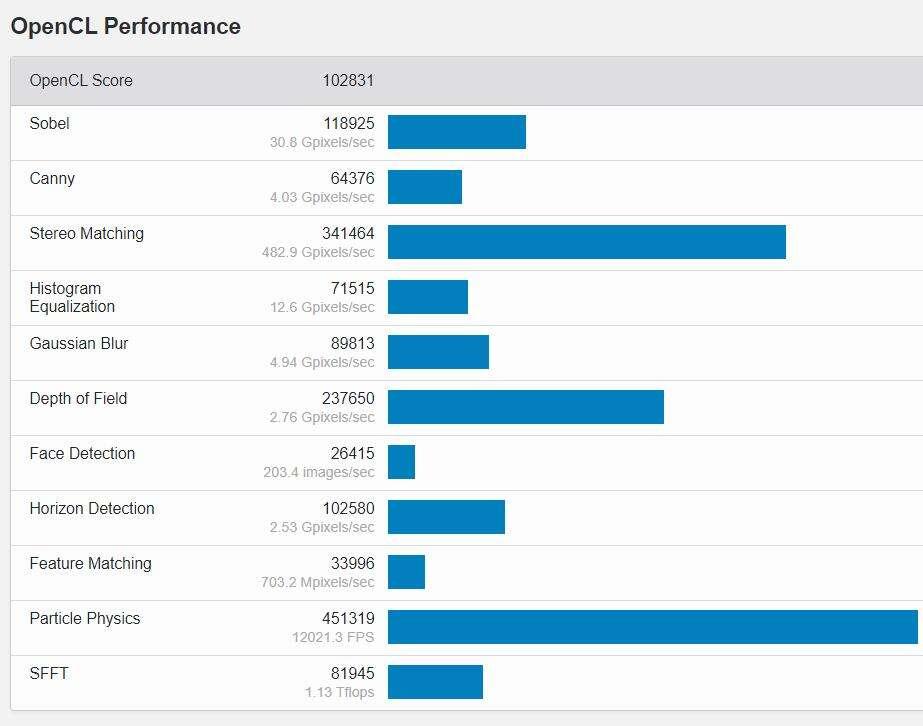 geekbench AMD Radeon RX 6700 XT