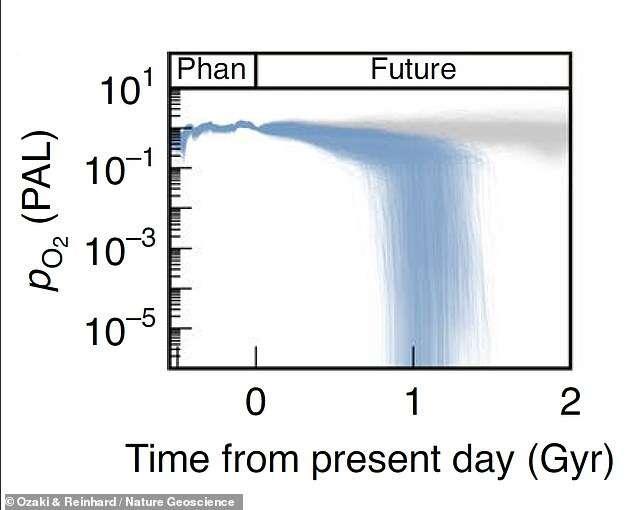 W ten sposób może nastąpić koniec życia na Ziemi