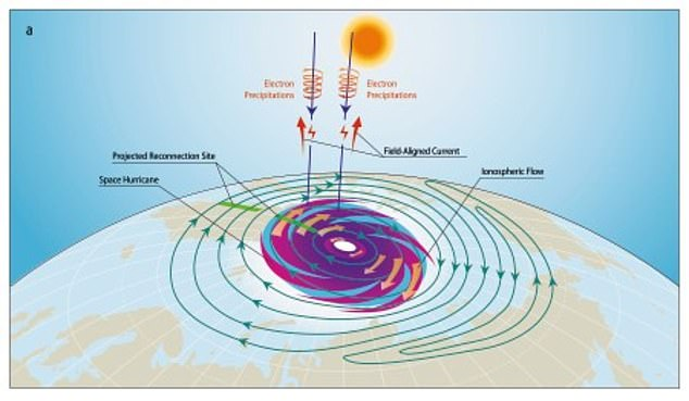 Udokumentowano kosmiczny huragan. To pierwszy taki przypadek