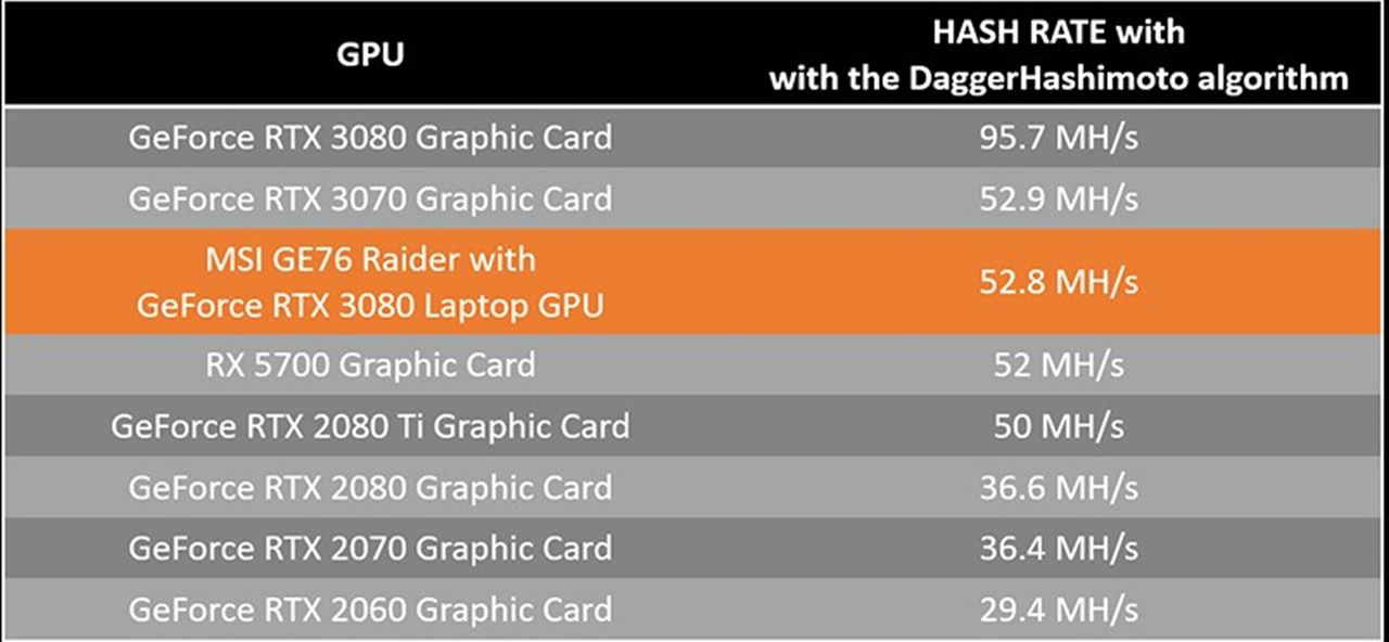 Macie laptopa GE76 Raider? MSI przypomina o możliwości kopania