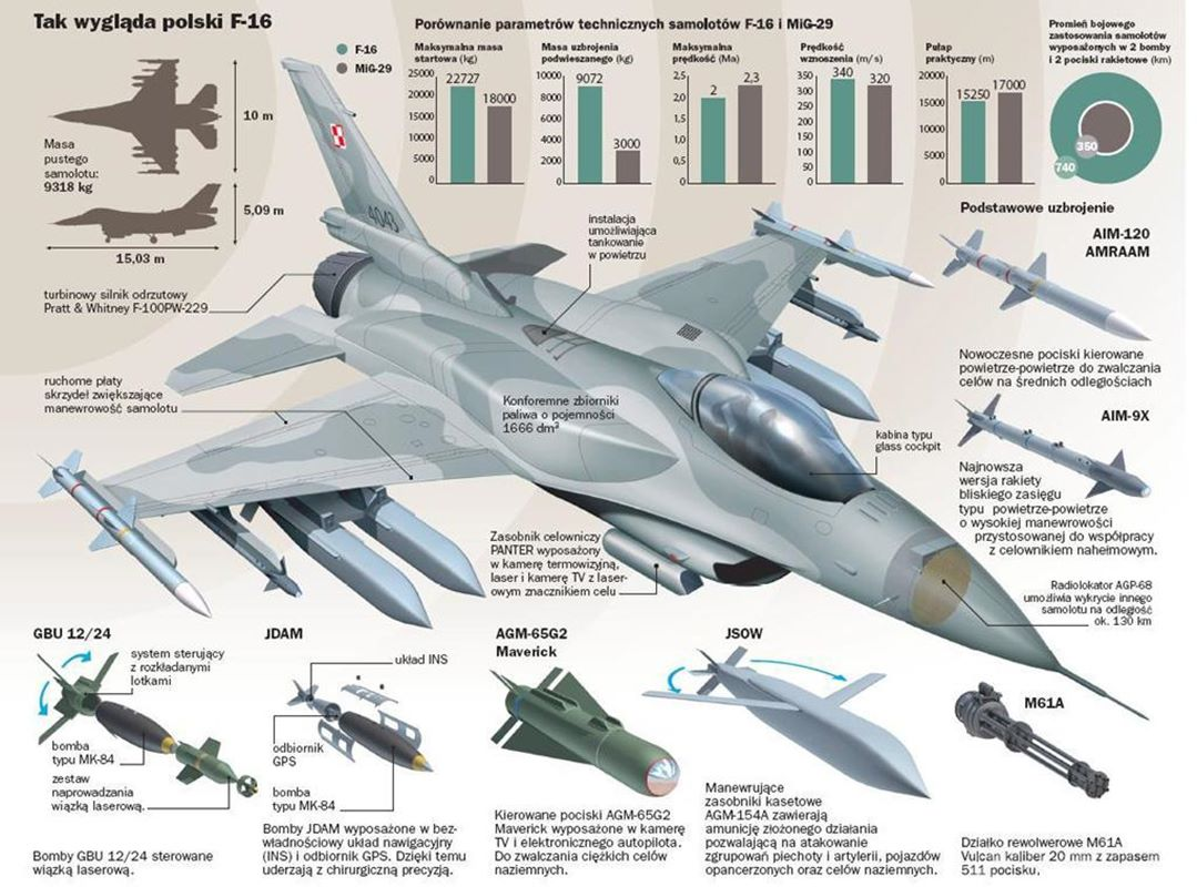 Najbardziej zaawansowane polskie myśliwce, czyli o F-16