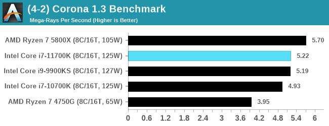 test Intel Core i7-11700K