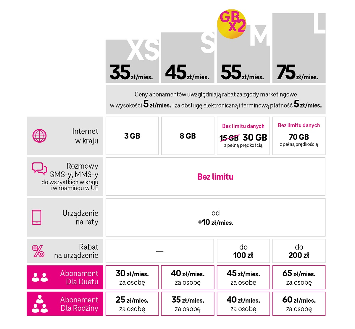 Nowa oferta T-Mobile
