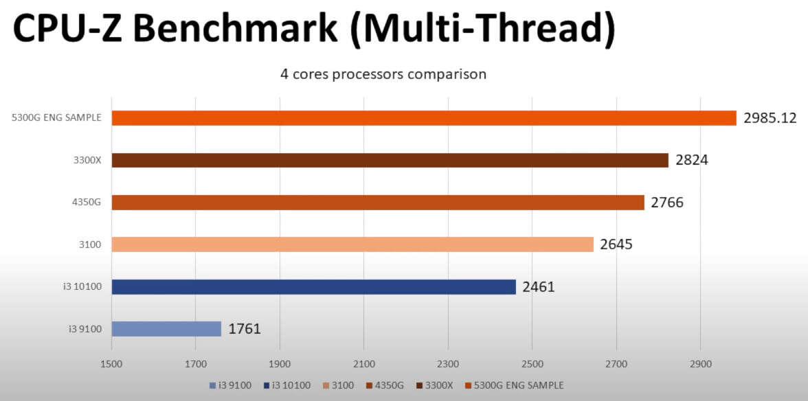wydajność AMD Ryzen 5 5300G