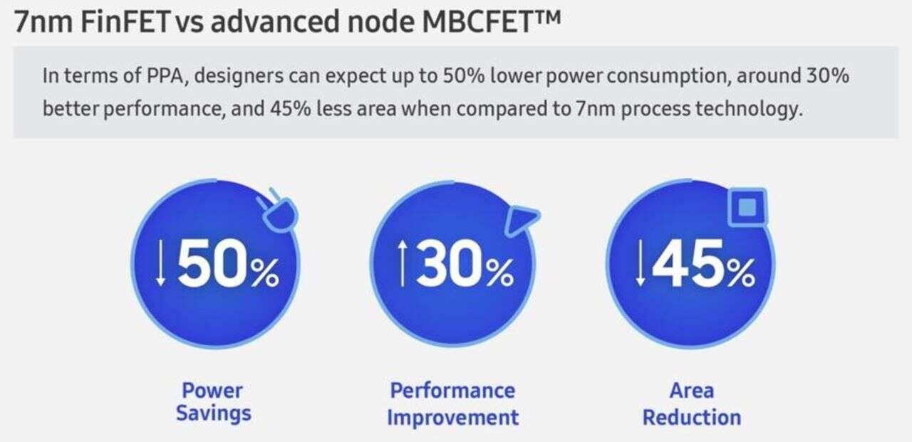 Wyjątkowe nowe układy Samsunga MBCFET zaprezentowane