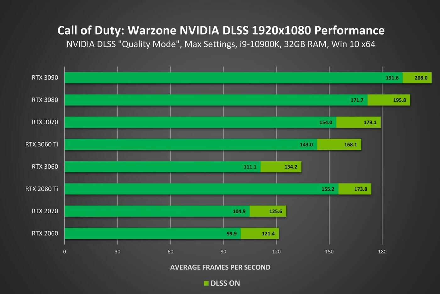 Technologia NVIDIA DLSS w Call of Duty Warzone, czyli jeszcze więcej FPS