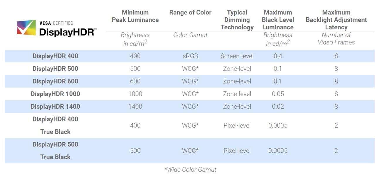VESA DisplayHDR 2000 certyfikat
