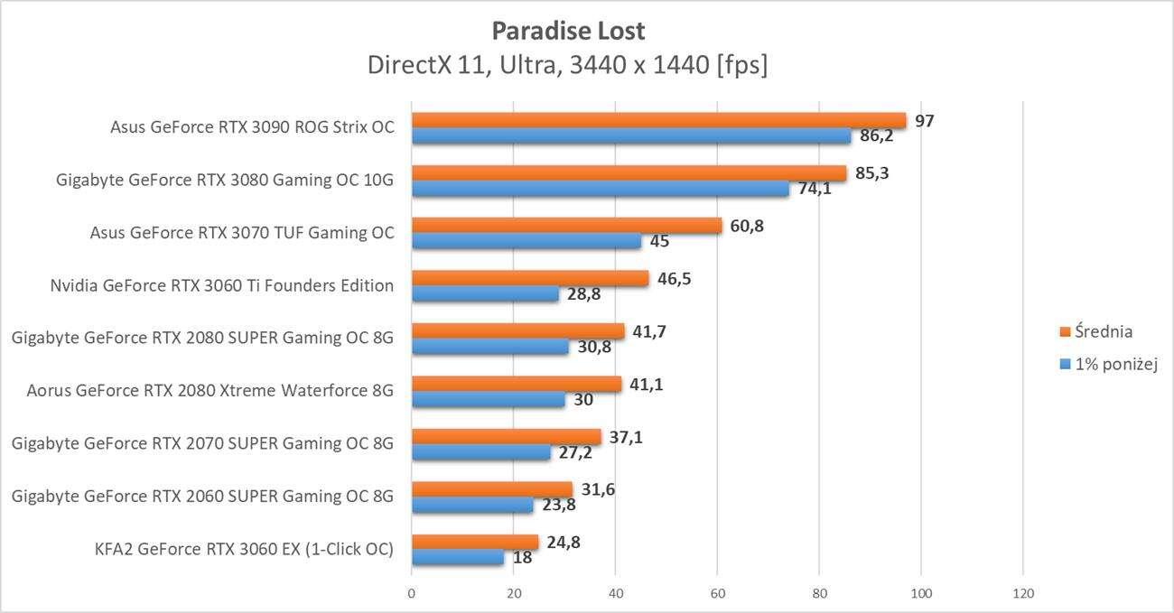 Paradise Lost – test wydajności kart graficznych Nvidia