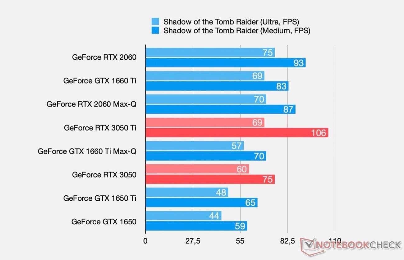 nvidia RTX 3050 i 3050 Ti