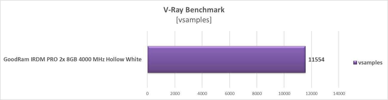 Test pamięci RAM GoodRam IRDM PRO 2x 8GB 4000 MHz Hollow White