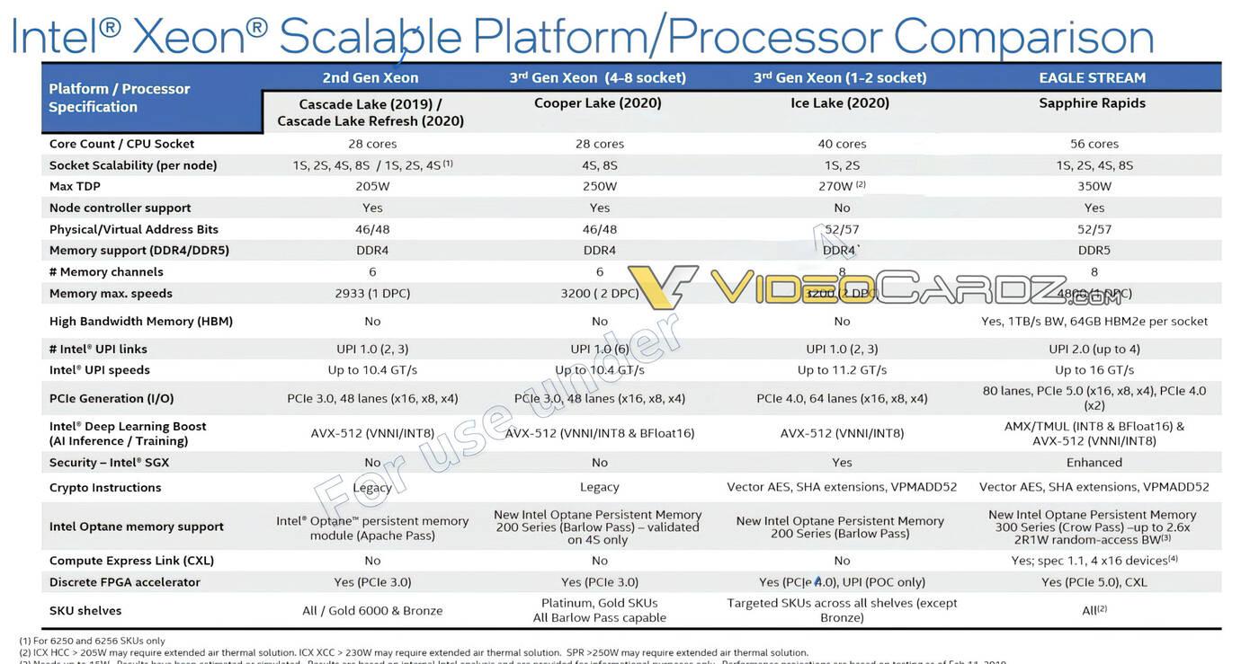 Wyciekły szczegóły o Intel Sapphire Rapids
