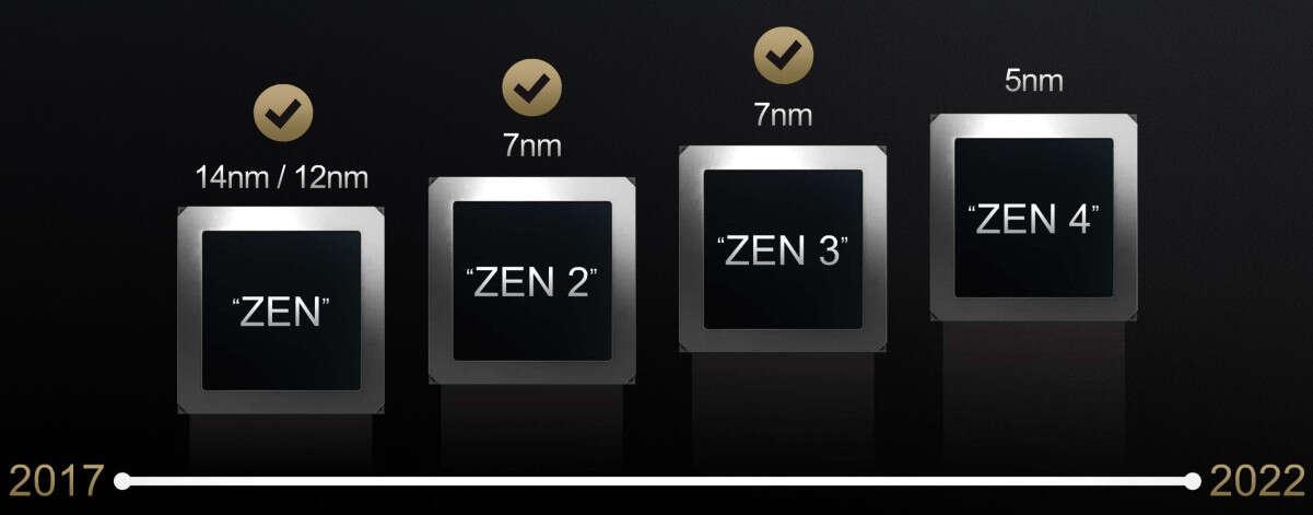 Zen 5, RDNA i nietypowy układ rdzeni w APU AMD Strix Point?
