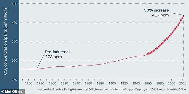 W 2021 roku emisje CO2 pobiją niechlubny rekord względem epoki przedprzemysłowej