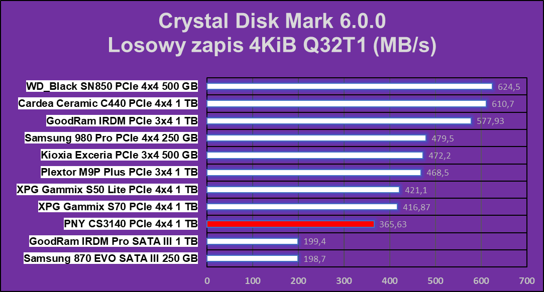 Test dysku PNY XLR8 CS3140 1 TB na PCIe 4.0x4, PNY XLR8 CS3140 1 TB na PCIe 4.0x4, PNY XLR8 CS3140 1 TB, PNY XLR8 CS3140, PNY XLR8 CS3140, test PNY XLR8 CS3140