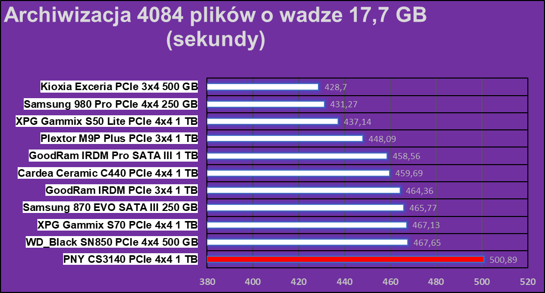 Test dysku PNY XLR8 CS3140 1 TB na PCIe 4.0x4