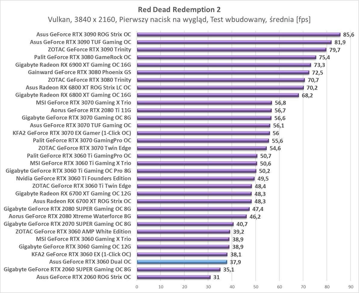 Test Asus GeForce RTX 3060 Dual OC