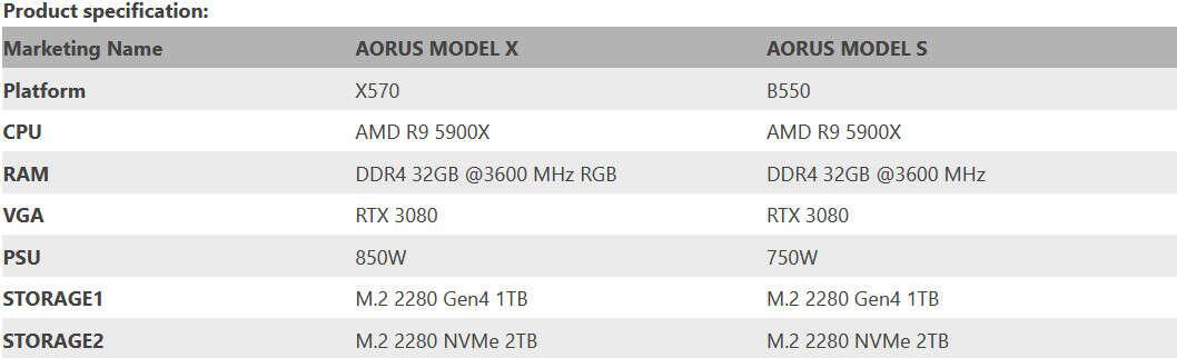 Gigabyte bawi się w Teslę, ogłaszając nowe komputery AORUS Model S i Model X