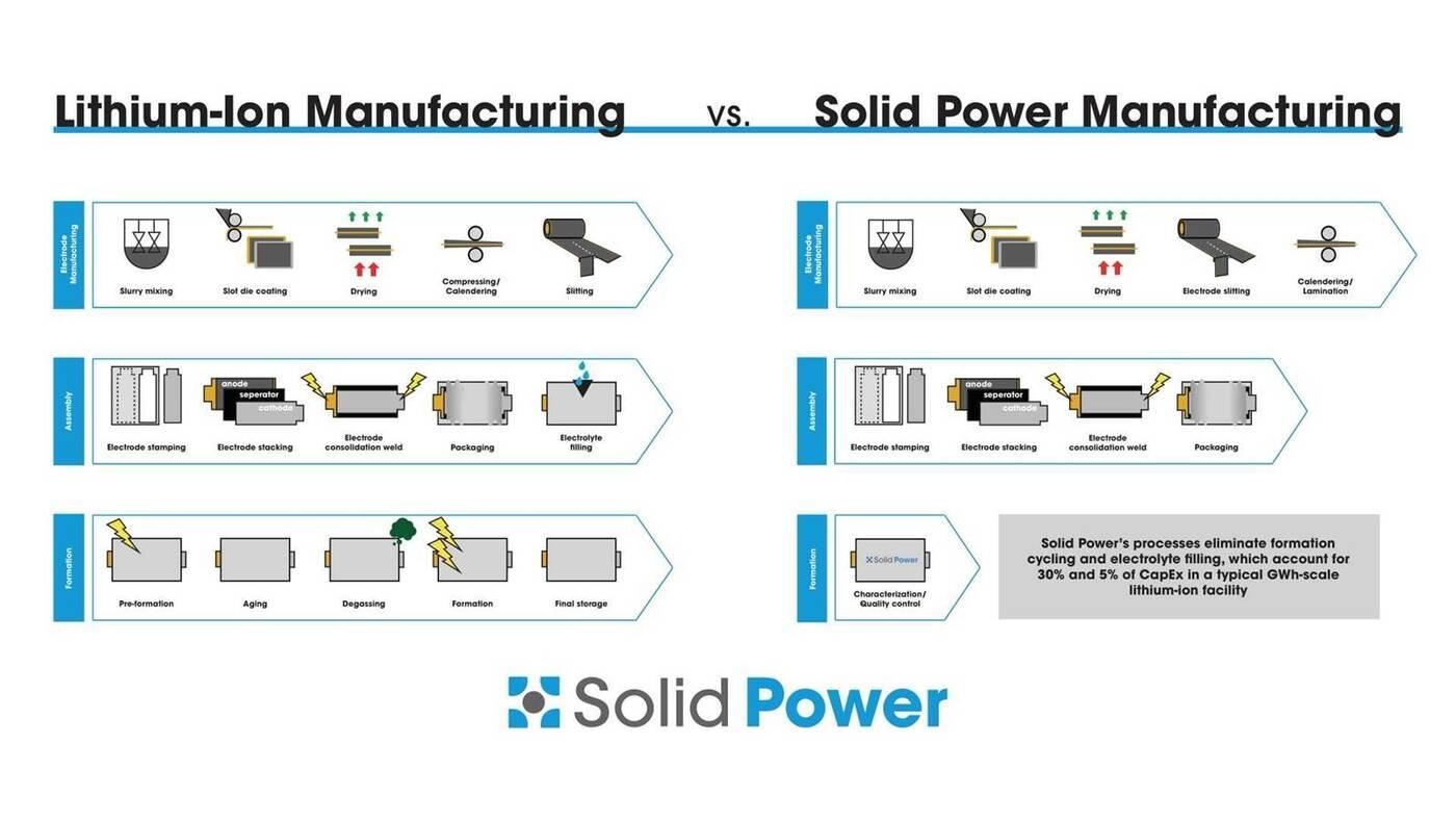 Półprzewodnikowe akumulatory Solid Power napędzą modele Forda i BMW