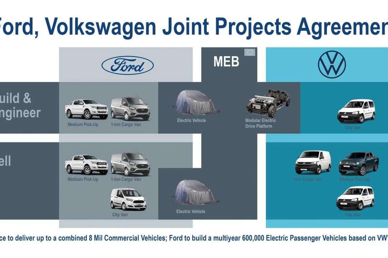 nowy elektryczny Ford, bazie technologii Volkswagena, elektryczny Ford,