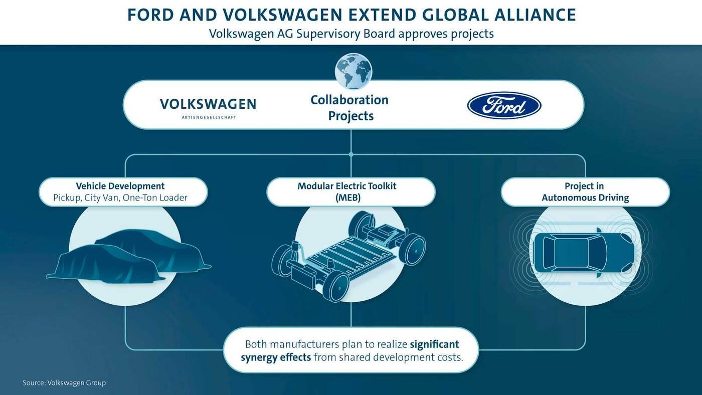Powstanie nowy elektryczny Ford na bazie technologii Volkswagena?