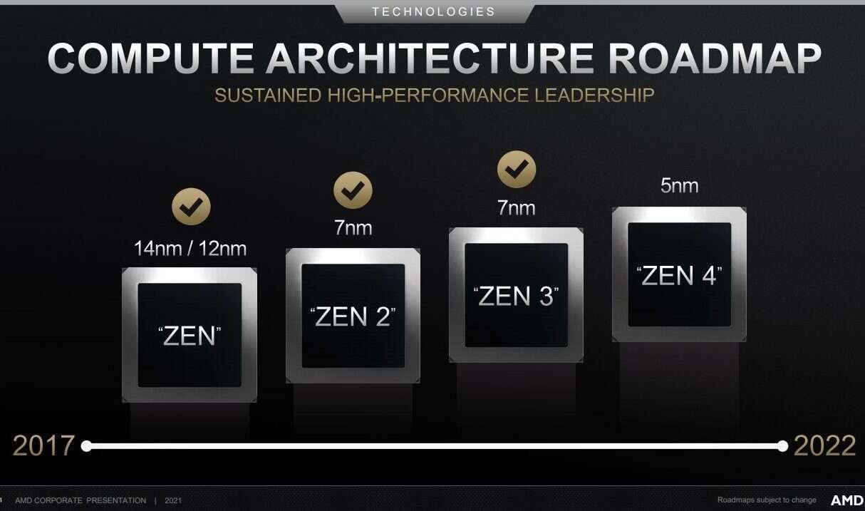 Procesory Ryzen Zen 4, Ryzen Zen 4
