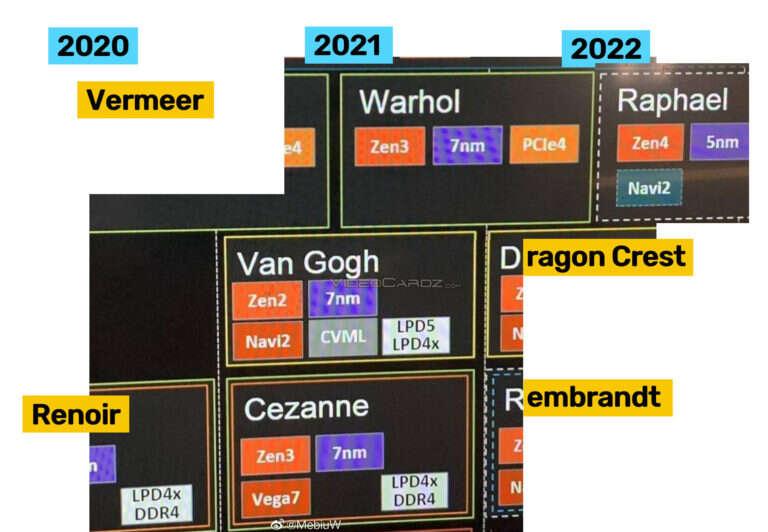 Procesory Ryzen Zen 4 w świetle nowych informacji. Plany AMD pod znakiem zapytania