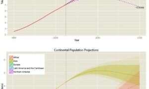 Badania przewidują, że do 2100 roku będzie nas 11 miliardów
