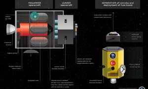 Naukowcy zbierają pieniądze na niszczący asteroidy statek kosmiczny