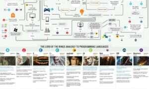 Chcesz zostać programistą i nie wiesz od jakiego języka zacząć? Ta infografika pomoże