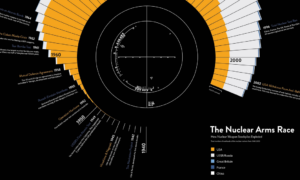 Infografika: Historia arsenałów jądrowych