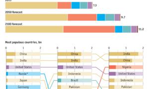 Infografika: Jak rozwinie się światowa populacja w 2050 i 2100? I co z Polską?