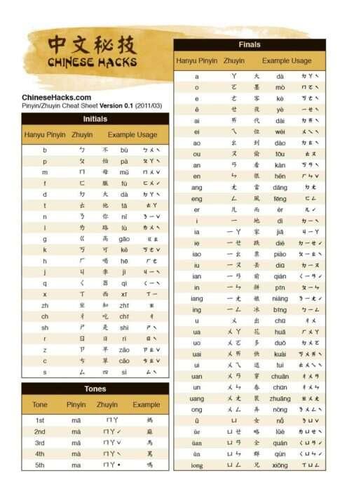 ChineseHacks-PinyinZhuyin_Cheatsheet01