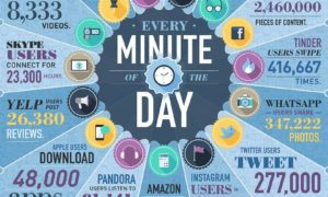 Infografika: Ile danych ludzkość wrzuca do Sieci w ciągu każdej minuty?