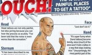 Infografika ukazująca ludzkie ciało: gdzie robienie tatuażu naprawdę BOLI