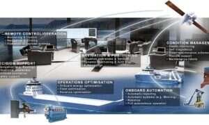 Operator satelitów dołącza do projektu inteligentnych statków