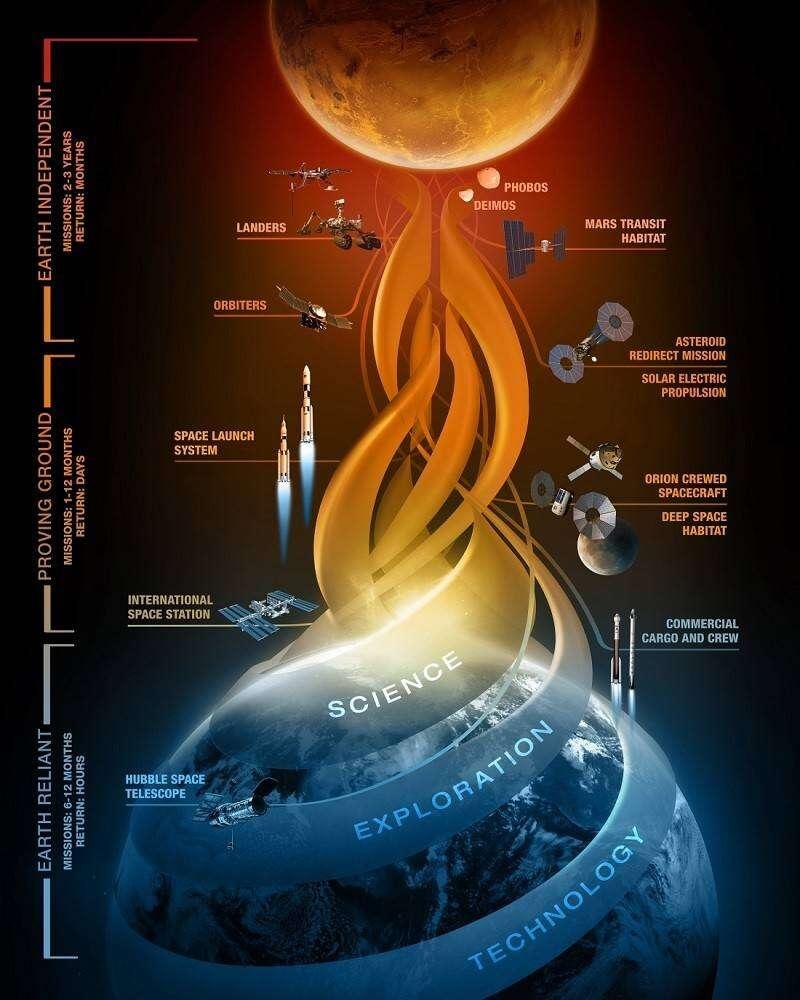 NASA-three-step-Mars-program-800x1000