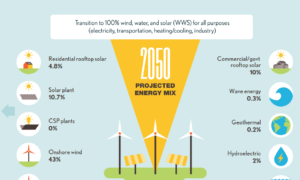 Infografika: Polska i świat zasilane tylko przez źródła odnawialne