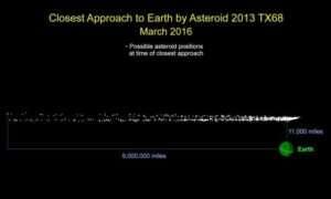 W marcu asteroida przeleci mniej niż 20 tysięcy kilometrów od Ziemi