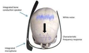 Ultradźwięki emitowane przez nasze czaszki mogą stać się komputerowymi hasłami