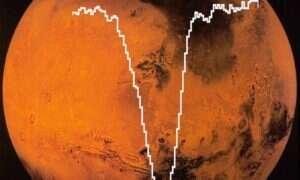 W atmosferze Marsa znajduje się atomowy tlen