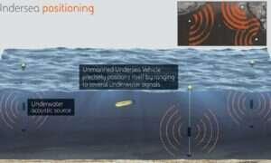 Rewolucyjny system nawigacyjny łodzi podwodnych