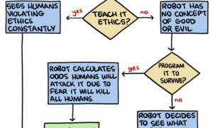 Google opracowało sposób pozwalający na wyłączenie zbuntowanej AI